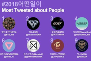 Top 10 Korea\'s Most Tweeted about People are all K-pop groups